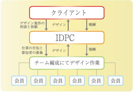 プロジェクトの概要図